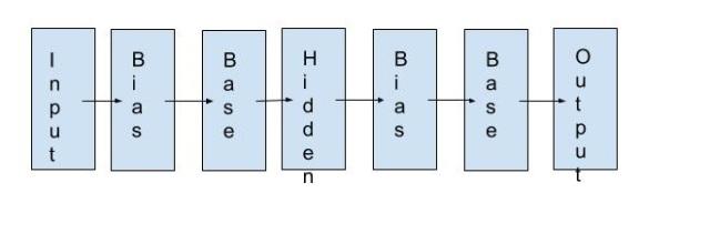 Block Diagram ANN